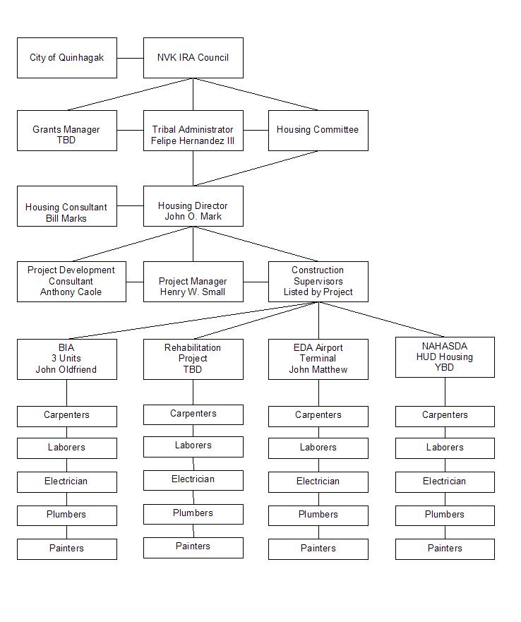 Doc Meister  Project Organizational Chart